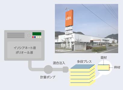 安定した品質を保つ工場生産