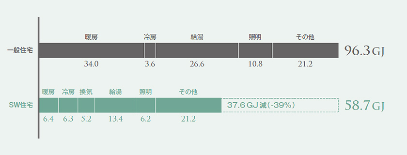 一次エネルギー消費比較