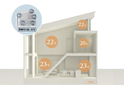家の中の温度差が少ない暮らしを