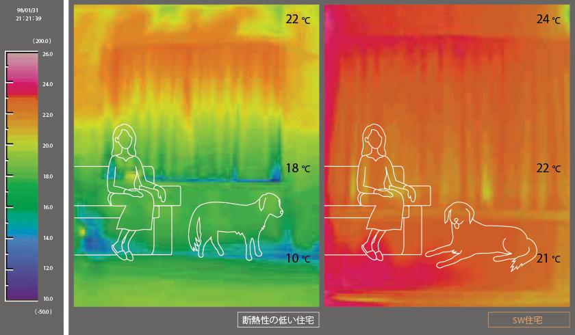部屋間の温度差だけでなく上下の温度差も3℃という快適性