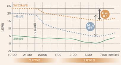 就寝前に暖房を止めても翌朝15℃という暖かさ