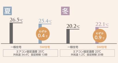 エアコン設定温度と体感温度の差