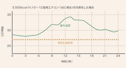 外気温の影響による室内温度変化の比較(夏)