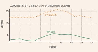 外気温の影響による室内温度変化の比較(冬)